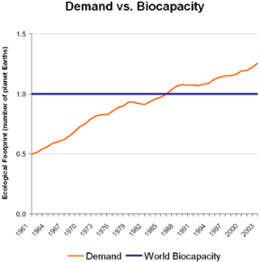 Demand vs world biocapacity - from the Global Footprint Network